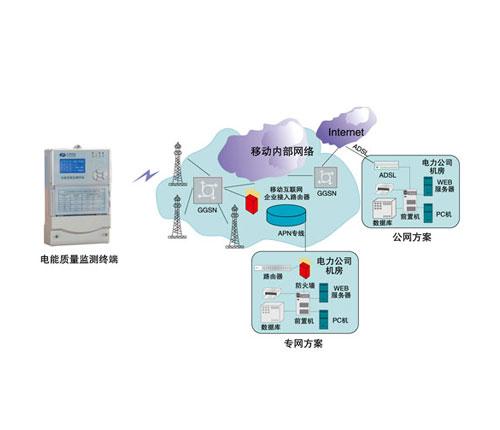 电能质量终端管理系统