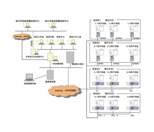 电能质量管理分析系统